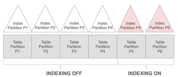 Local Partial Index