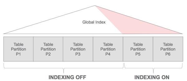 Global Partial Index