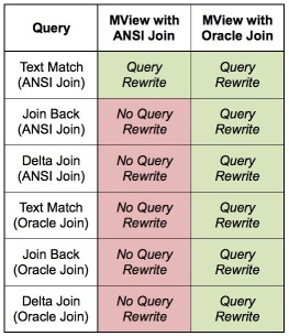 Query Rewrite with different join syntax