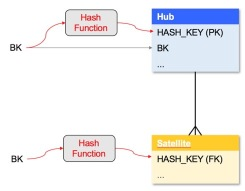 Hash keys