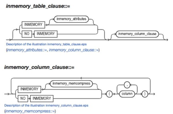 Inmemory syntax