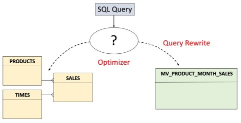 Query Rewrite
