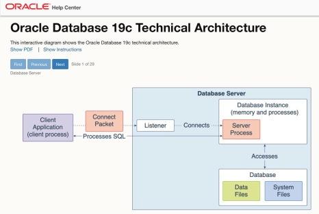 Interactive Architecture Diagrams